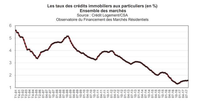 Taux Pret Immobilier Les Meilleurs Taux 2017 Boursedescredits