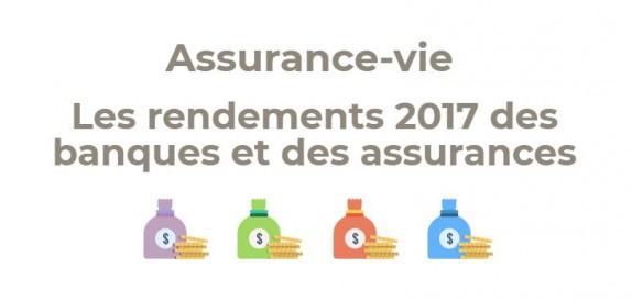 Assurance Vie Les Rendements 2017 Des Assureurs Et Des Banques