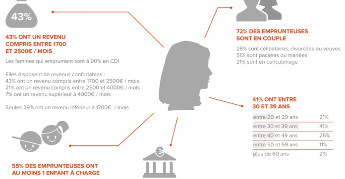 actualites evolution taux credit immobilier