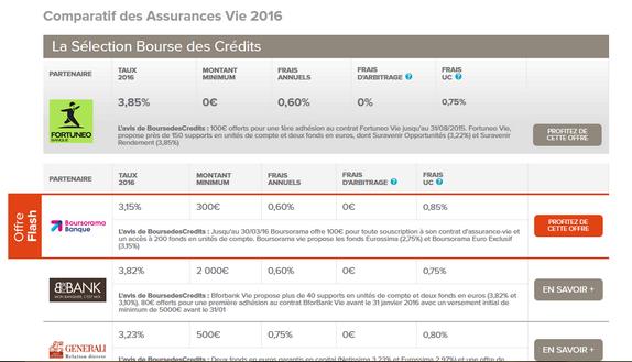 Assurance Vie Boursorama Devoile Ses Rendements 2015
