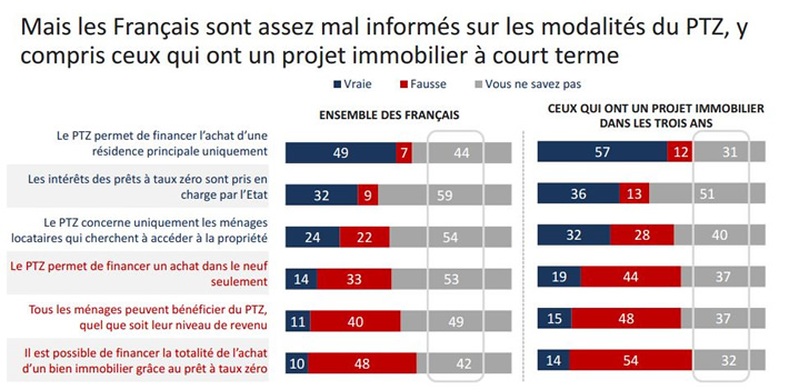 Credit Immobilier Pret Immobilier Boursedescredits