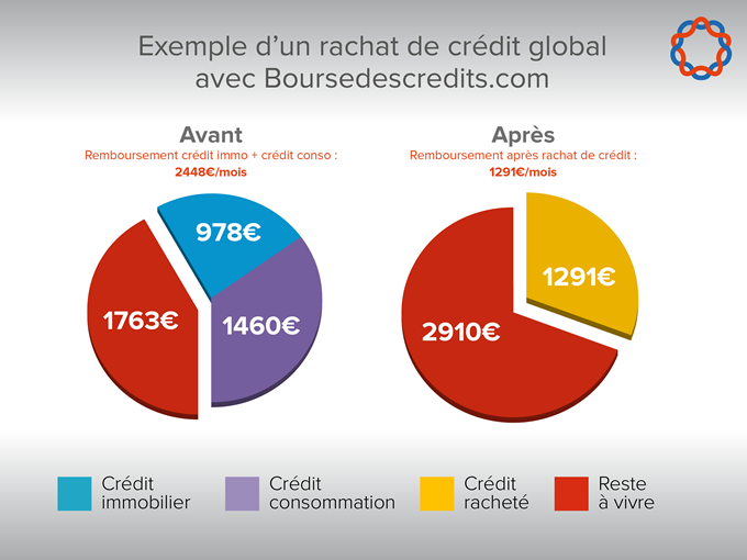 credit immobilier avec credit consommation