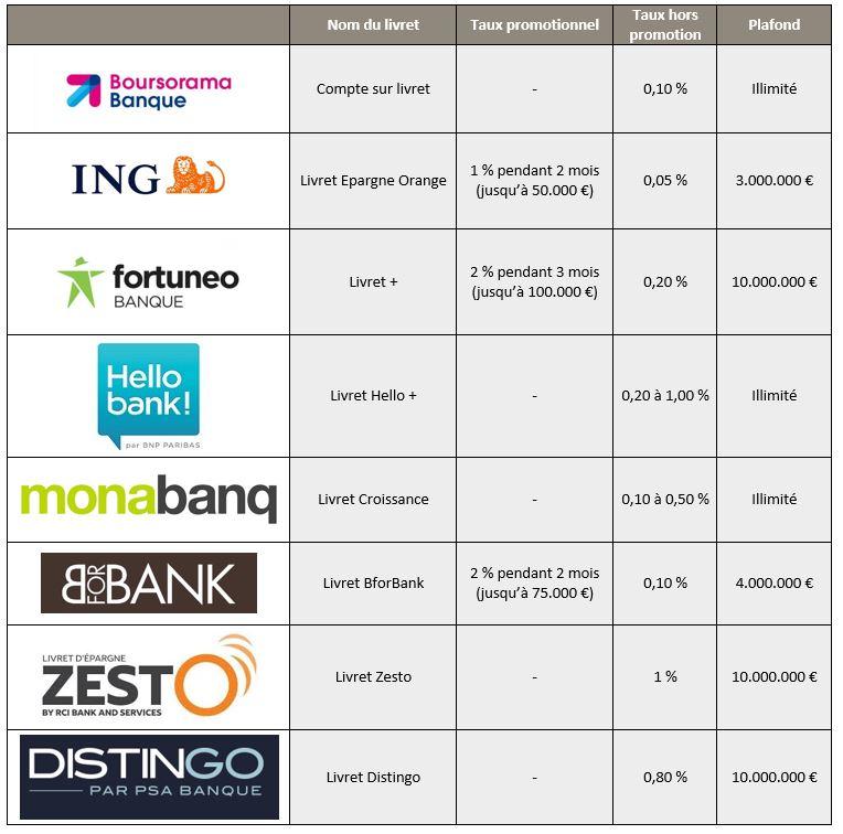 Comparatif Livret Epargne Boursedescredits