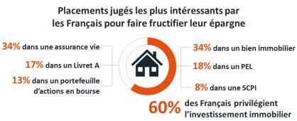 investissement immobilier épargne