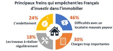peur d'investir dans l'immobilier