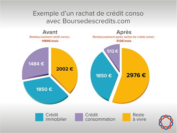 rachat de credit a la consommation
