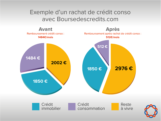 credit immobilier 974